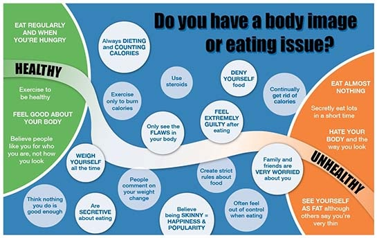 Do You Have a Body Image Issue?