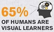 Spatial-visual learners
